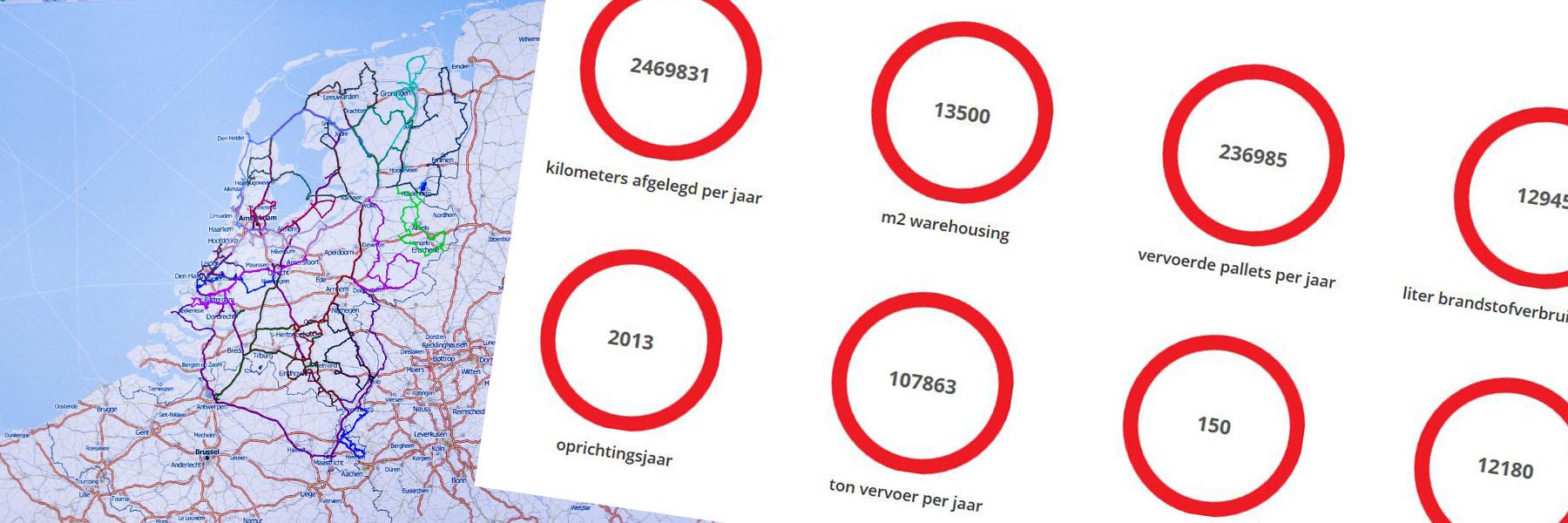 MDI logistics feiten cijfers